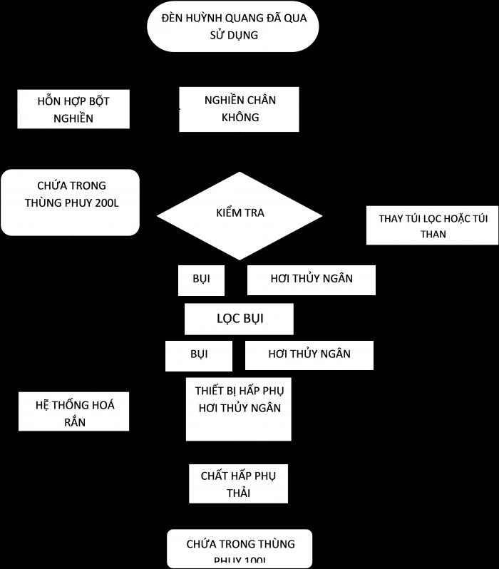 quy trình xử lý bóng đèn huỳnh quang